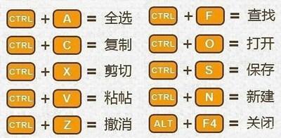 三、Ctrl+字母快捷键